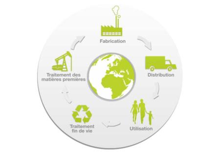 Cycle démarche environnementale